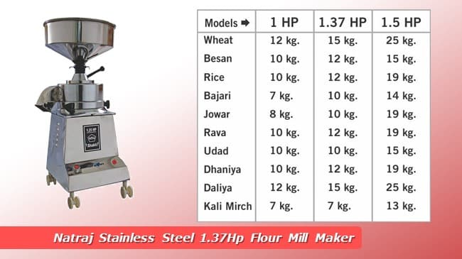 Natraj Stainless Steel 1.37Hp Flour Mill Maker review