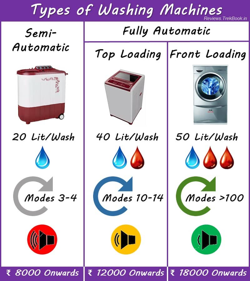 Types of Washing Machines infographics