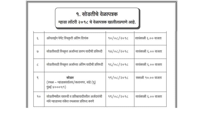 Timetable of MHADA Lottery Mumbai 2018 page 2