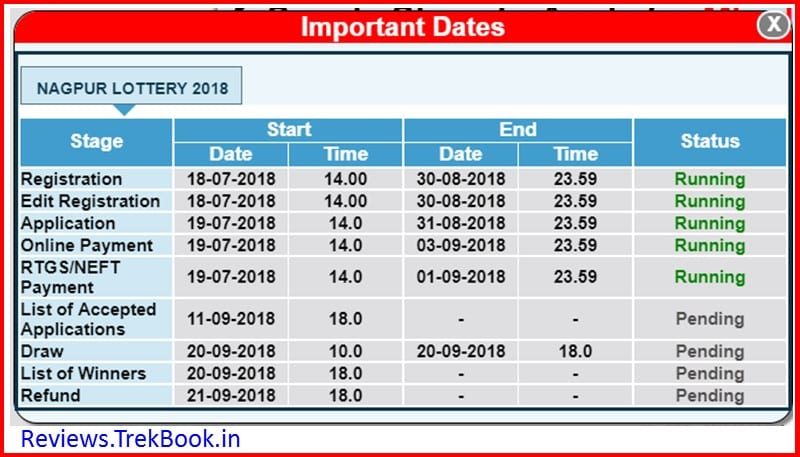 MHADA Lottery 2018 Nagpur status and results