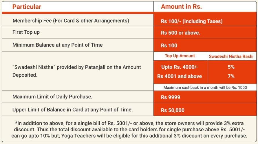 Patanjali Swadeshi Samriddhi Card yojana membership fees