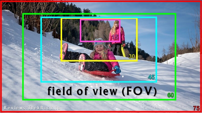 what is field of view FOV? meaning
