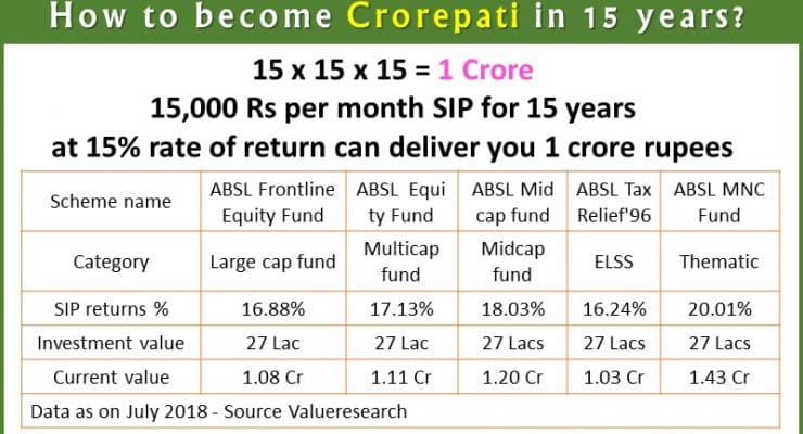 How to become Crorepati in 15 years