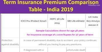 Term Insurance Premium Comparison Table - India 2019