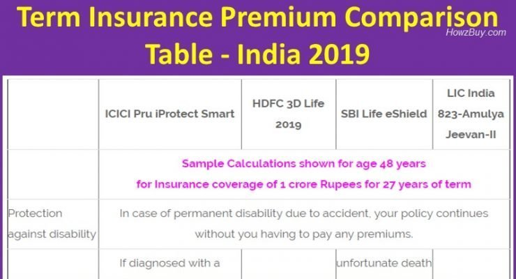 Term Insurance Premium Comparison Table - India 2019