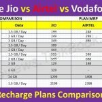 Reliance Jio vs Airtel vs Vodafone Idea - New Recharge Plans Comparison Table 2019-2020