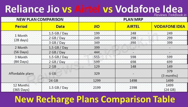 Reliance Jio vs Airtel vs Vodafone Idea - New Recharge Plans Comparison Table 2019-2020