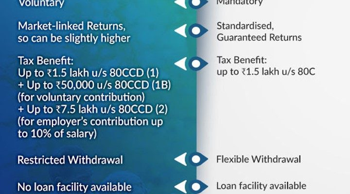 EPF vs NPS Scheme: Which money option is better for retirement fund? know about taxability, benefits and withdrawal rules in India