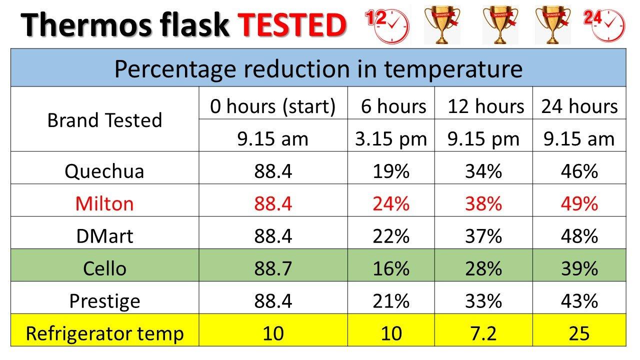 Milton vs Cello Thermos Flask review table 1